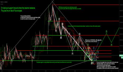 TNBBTC: TNB/BTC Binance - Reupload for clarity. I am NOT an analyst.