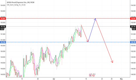 GBPJPY: GBPJPY Review 12/04/2018