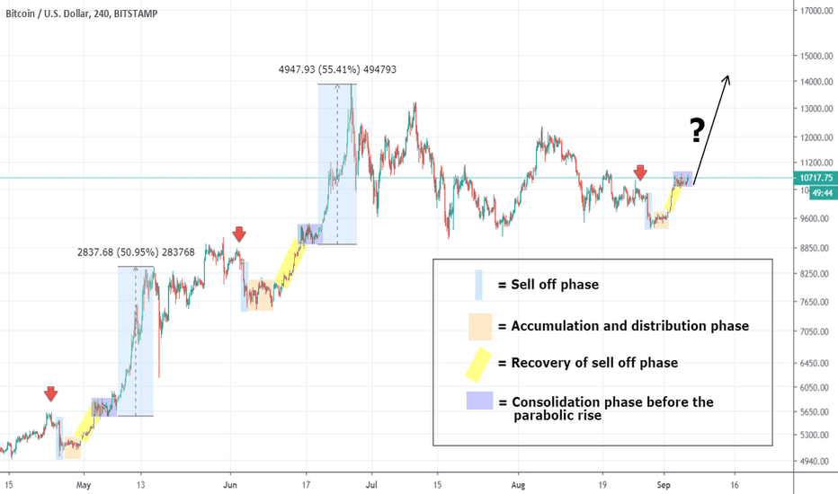 Cryptocurrency — TradingView