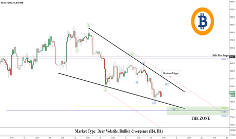 BTCUSD: Bitcoin (BTC): Entry Levels For Buyers