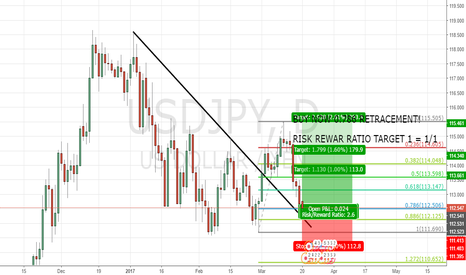 USDJPY: USDJPY//BUY NOW the 78.6% FIB RETRACEMENT
