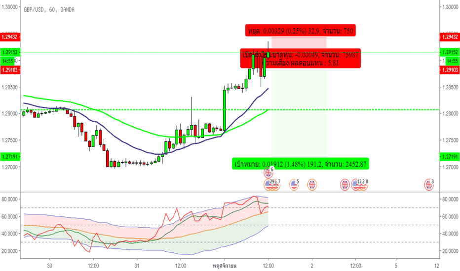 GBPUSD: Sell GBPUSD now