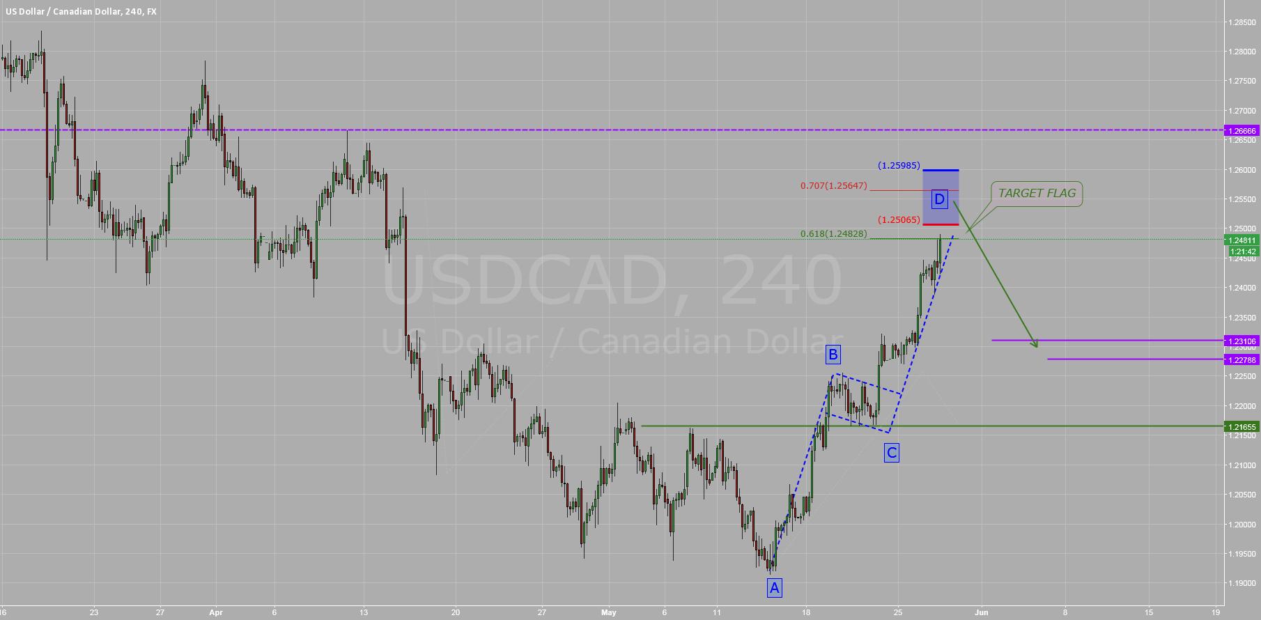$USDCAD: Waiting Pulback