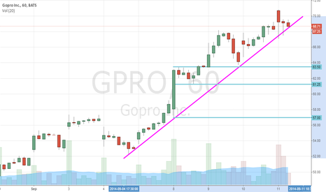 GPRO: As GoPro Inc (NASDAQ:GPRO) Tops Out, Buy At These Levels