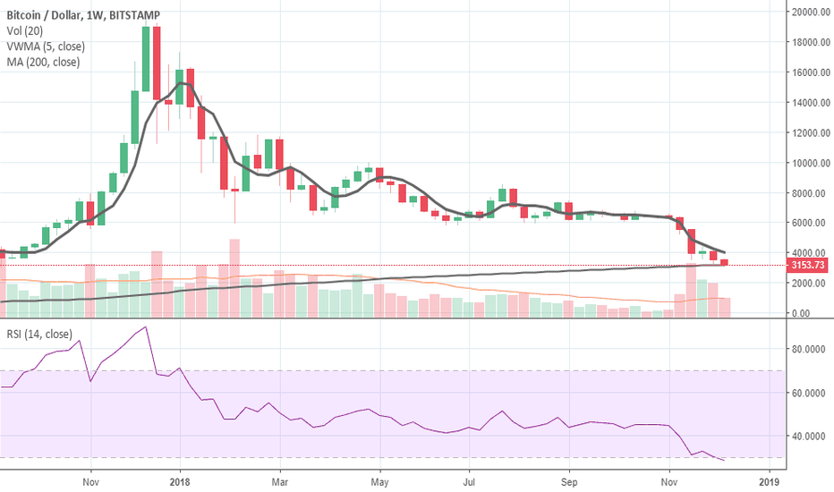 BTCUSD: One More Test 'Til the Bottom: Why I'm Not Long-Term Buying Yet