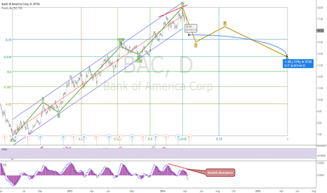 BAC: Elliott wave 1Y forecast - prices could decrease sharply
