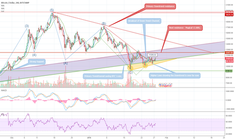 BTCUSD: Bitcoins slow way to W/(H)-ealth. Our KING is recovering.
