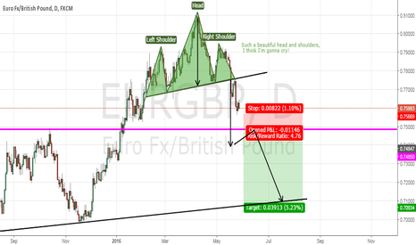 EURGBP: EURGBP: Pullback Right into the Trend
