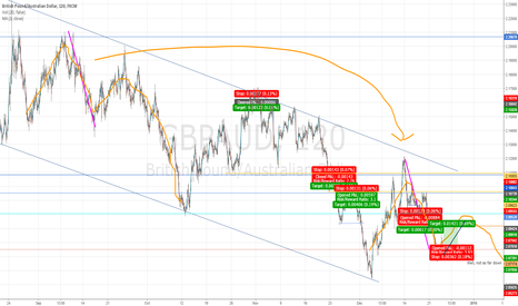 GBPAUD: GBPAUD buy, and guiding idea
