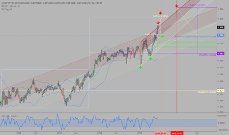 (GBPJPY/100+GBPAUD+GBPNZD+GBPUSD+GBPEUR+GBPCHF+GBPCAD)/7: Pound index: Interesting level to short and then reload longs