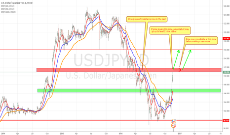 USDJPY: USDJPY Potential further upside move