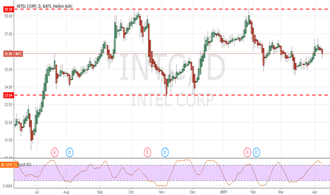 INTC: INTEL : It falls on the support?