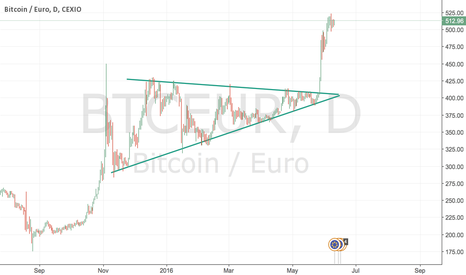 BTCEUR: time to take your profit