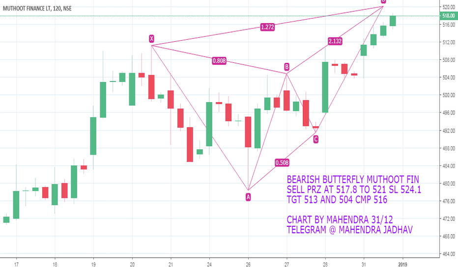 MUTHOOTFIN: MUTHOOT FIN INTRADAY