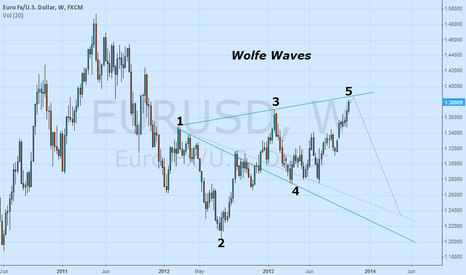EURUSD:  Wolfe Waves