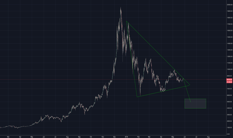 BTCUSD: possible new low for June?