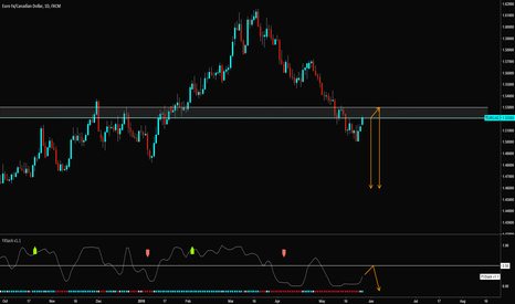 EURCAD: EURCAD short speculation