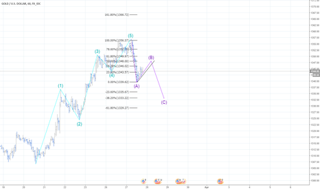 XAUUSD: Gold impulse down after finish of the 5 wave structure?