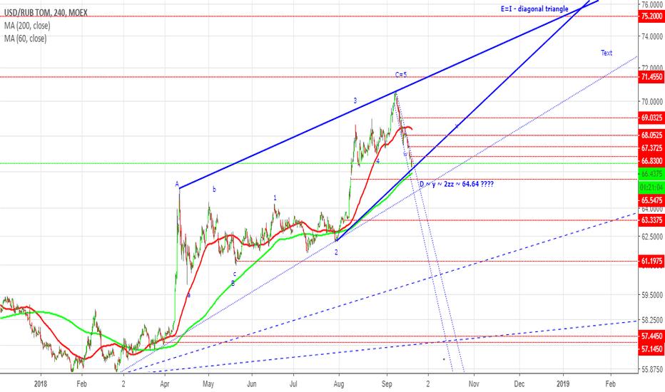 USDRUB_TOM: Leading diagonal might reach 75.2 RUR per 1.0 USD
