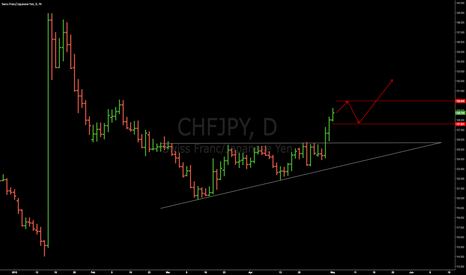 CHFJPY: CHF-JPY - breakout from the ascending triangle