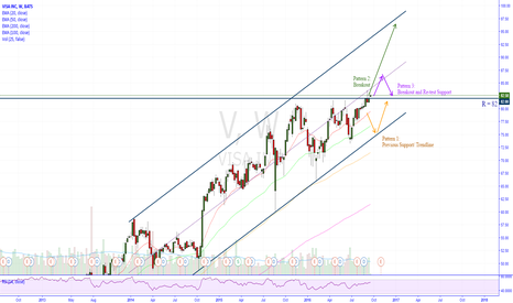 V: VISA is in critical price level. Bull or Bear will dominant?