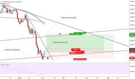 USDCHF: CHF returns to previous levels- long USDCHF