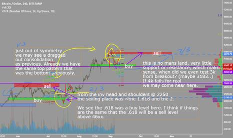 BTCUSD: #bitcoin #btc #crypto Just some patterns I see