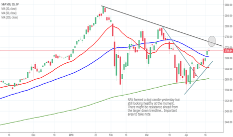 SPX: SPX Daily Chart - 19th April
