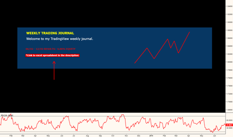 EURUSD: WEEKLY TRADING JOURNAL 3 - THE REALITY OF TRADING