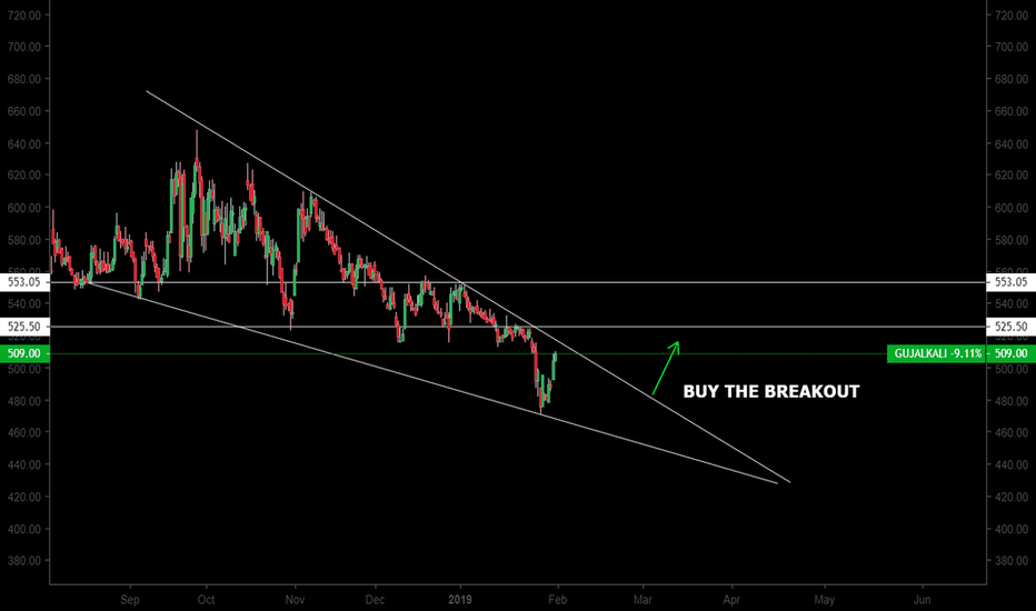 GUJALKALI: BUY THE BREAKOUT