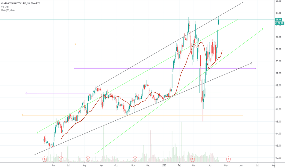 CCC Stock Price and Chart — NYSE:CCC — TradingView