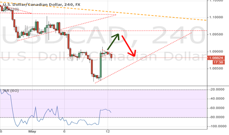 USDCAD: Bearish III