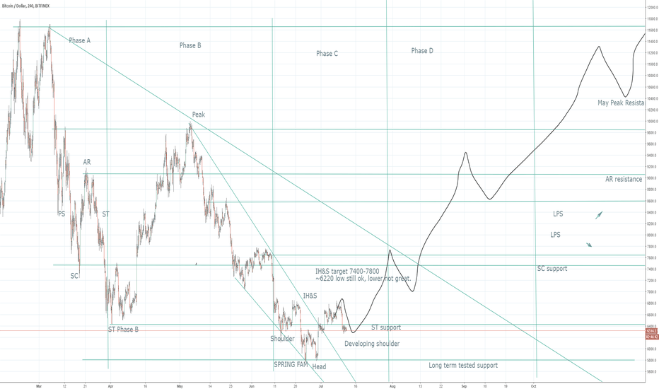 BTCUSD: wyckoff and IH&S