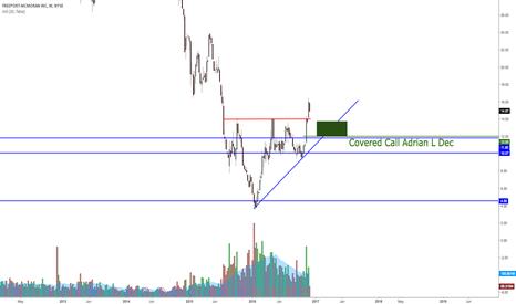 FCX: FCX longer term buy?
