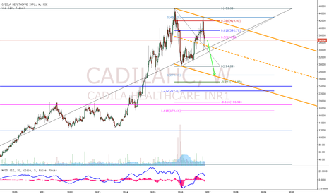 CADILAHC: Cadilahc more Downside to come!!