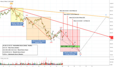 BTCUSD: BTC BEST Buy Zone for the Last Wave During Consensus 2018