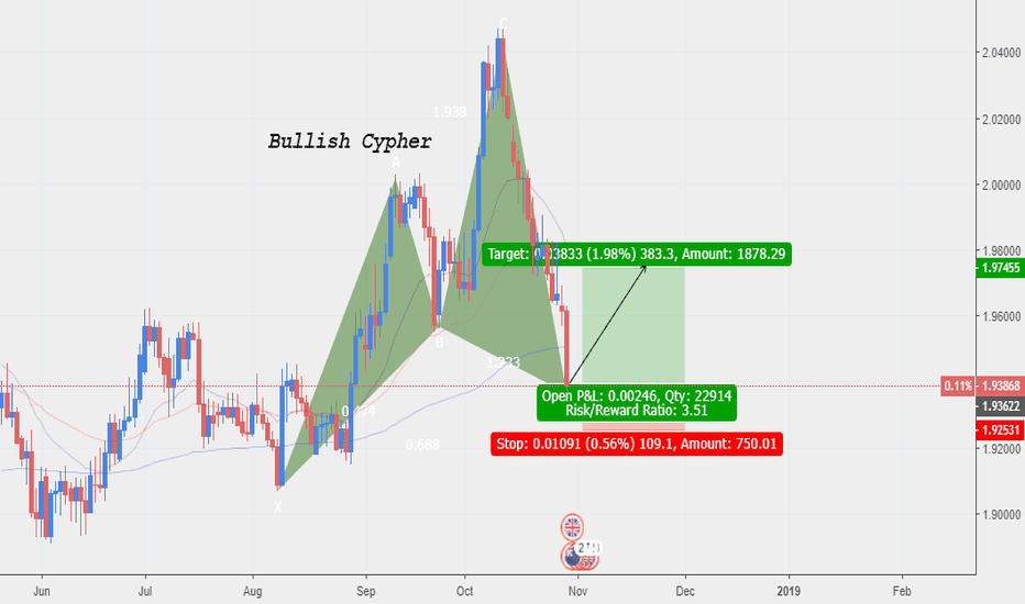 GBPNZD: GBPNZD/Long