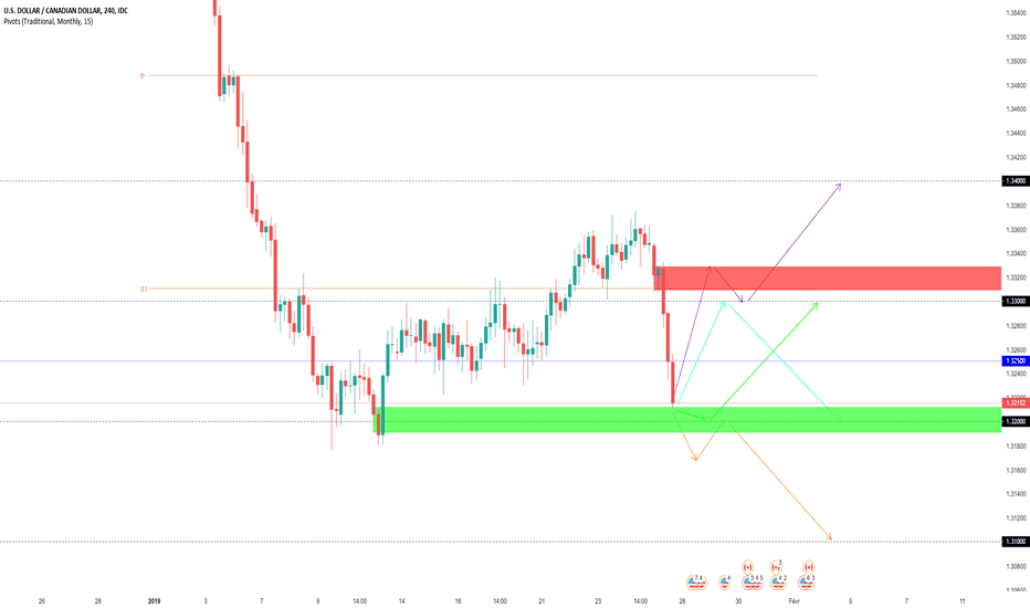 USDCAD: Projections Swing USDCAD