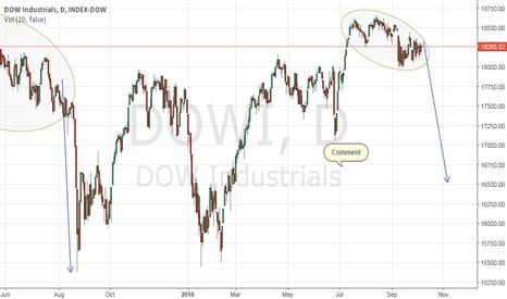 DOWI: Markets repeat....... Deja Vu?