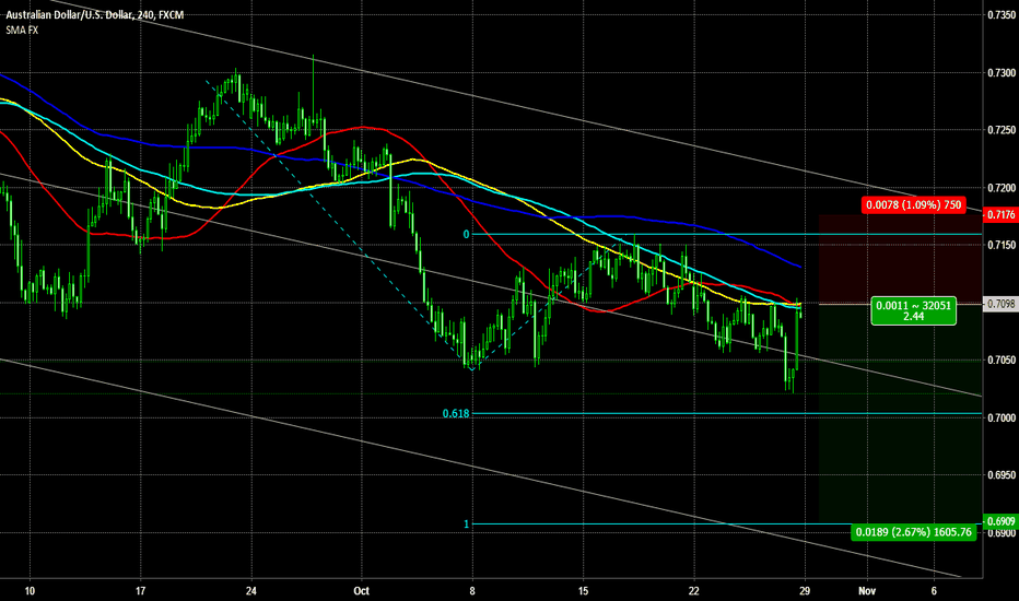 AUDUSD: Short AUDUSD for AB=CD