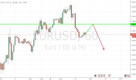 EURUSD: EURUSD - H1 - Bán khi giá điều chỉnh tăng