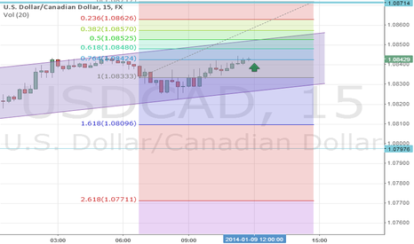 USDCAD: USDCAD short term uptrend is expected