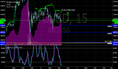 BTCUSD: $BTC- BUY ALERT!! FIRST BULL CANDLE OFF PURPLE, OR BLUE PB LINE