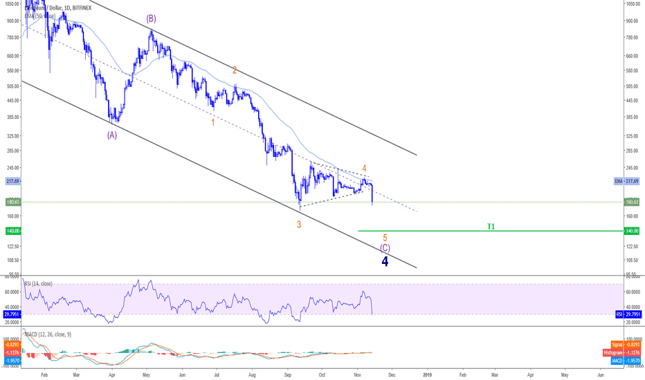 ETHUSD: ETHUSD - Last move down before rallying up !