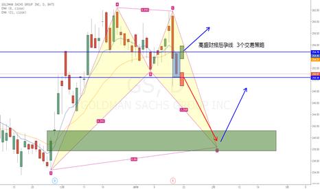 GS: 高盛(GS)财报后孕线3个交易机会