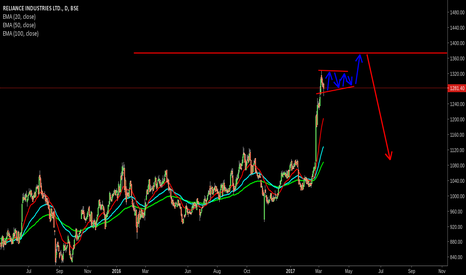 RELIANCE: RELIANCE going into consolidation