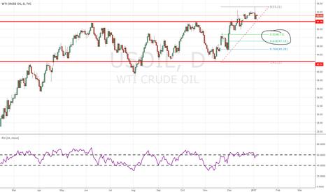 USOIL: crude oil momentum sluggish..?