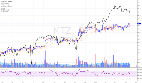 MTZ: MTZ holding up well relative to the market