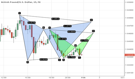 GBPUSD: Gartley & Bat on the 15 min