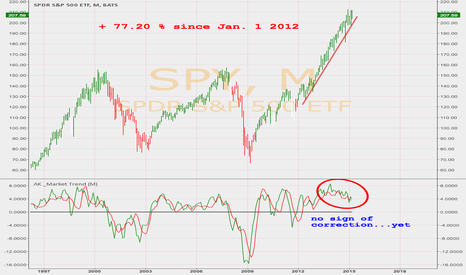 SPY: SPY MONTHLY UPDATE : ( still) LONG